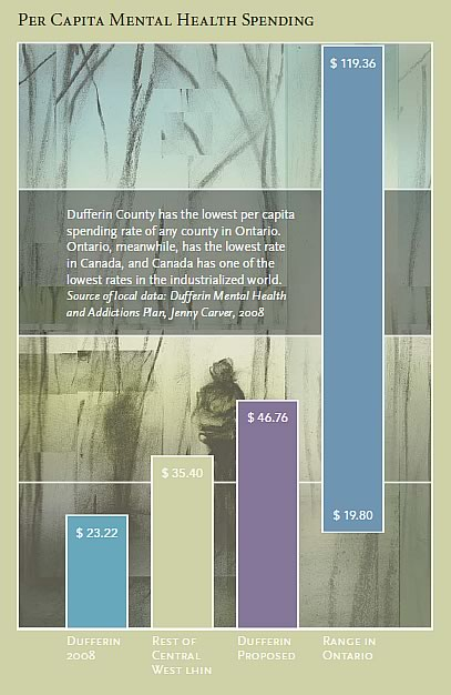 Per Capita Mental Health Spending Dufferin County has the lowest per capita spending rate of any county in Ontario. Ontario, meanwhile, has the lowest rate in Canada, and Canada has one of the lowest rates in the industrialized world. Source of local data: Dufferin Mental Health and Addictions Plan, Jenny Carver, 2008